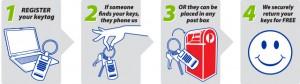 Key Return - How It Works